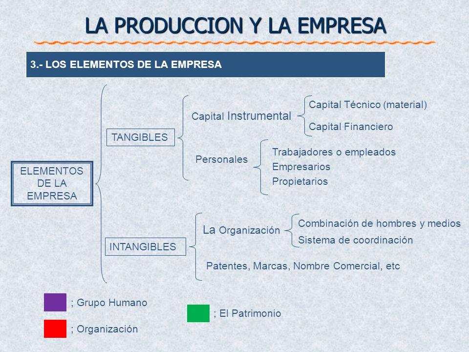 Capital Instrumental LA PRODUCCION Y LA EMPRESA ELEMENTOS DE LA EMPRESA INTANGIBLES TANGIBLES 3.- LOS ELEMENTOS DE LA EMPRESA Personales La Organizaci
