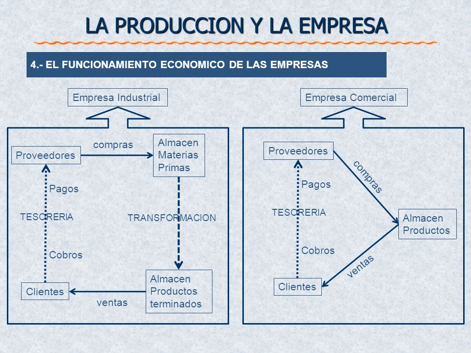 4.- EL FUNCIONAMIENTO ECONOMICO DE LAS EMPRESAS LA PRODUCCION Y LA EMPRESA Proveedores Almacen Materias Primas Almacen Productos terminados Clientes c