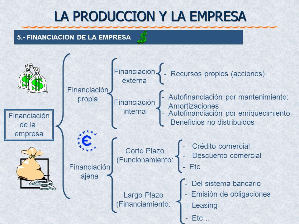 5.- FINANCIACION DE LA EMPRESA -Autofinanciación por enriquecimiento: Beneficios no distribuidos -Del sistema bancario -Emisión de obligaciones Financ