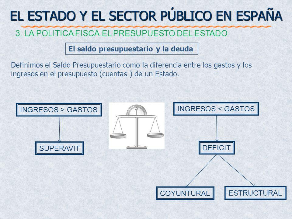 El saldo presupuestario y la deuda EL ESTADO Y EL SECTOR PÚBLICO EN ESPAÑA 3. LA POLITICA FISCA.EL PRESUPUESTO DEL ESTADO INGRESOS > GASTOS SUPERAVIT