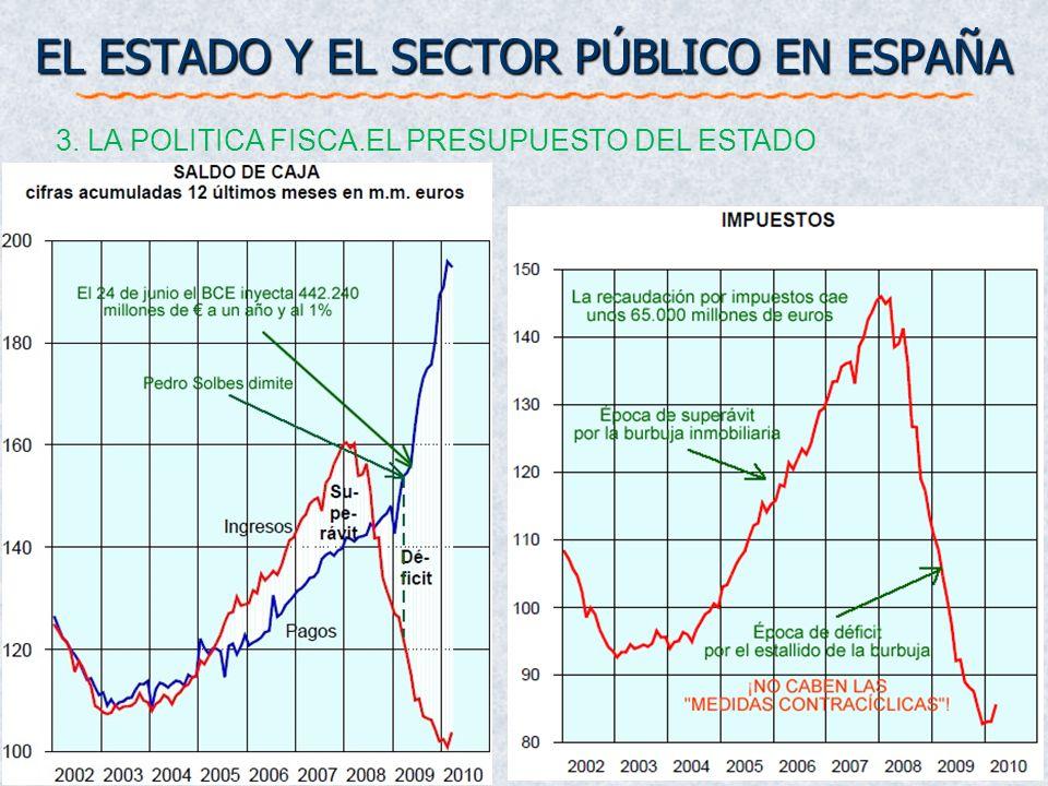 EL ESTADO Y EL SECTOR PÚBLICO EN ESPAÑA 3. LA POLITICA FISCA.EL PRESUPUESTO DEL ESTADO