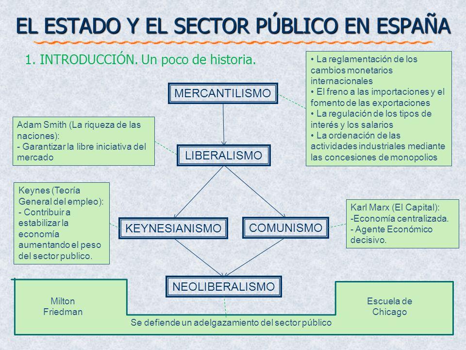 EL ESTADO Y EL SECTOR PÚBLICO EN ESPAÑA 1. INTRODUCCIÓN. Un poco de historia. MERCANTILISMO LIBERALISMO COMUNISMO KEYNESIANISMO NEOLIBERALISMO Adam Sm