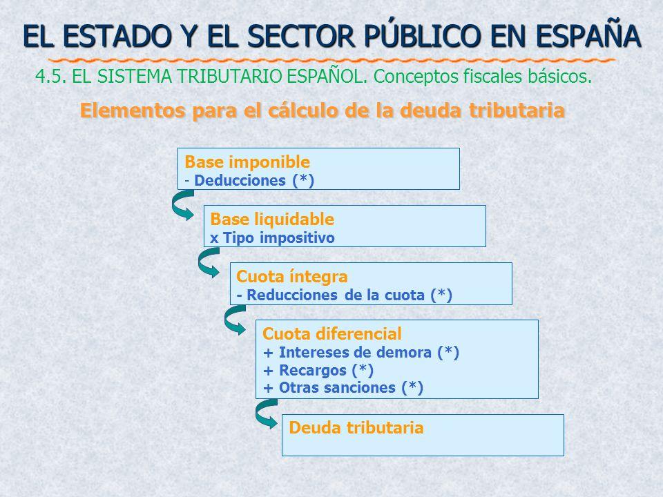 EL ESTADO Y EL SECTOR PÚBLICO EN ESPAÑA 4.5. EL SISTEMA TRIBUTARIO ESPAÑOL. Conceptos fiscales básicos. Elementos para el cálculo de la deuda tributar