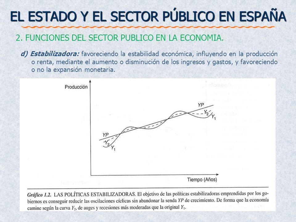 EL ESTADO Y EL SECTOR PÚBLICO EN ESPAÑA 2. FUNCIONES DEL SECTOR PUBLICO EN LA ECONOMIA. d) Estabilizadora: favoreciendo la estabilidad económica, infl
