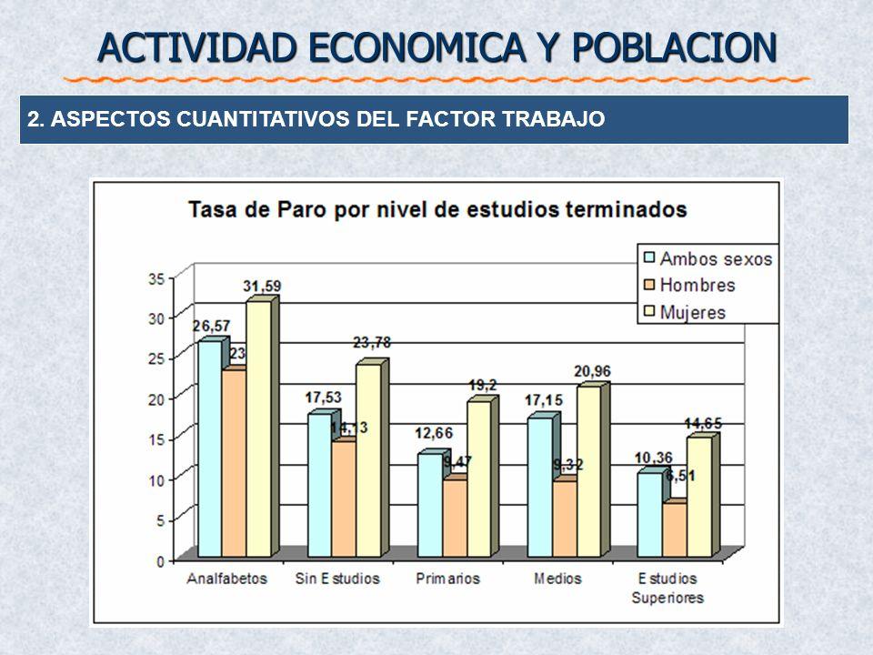 2. ASPECTOS CUANTITATIVOS DEL FACTOR TRABAJO ACTIVIDAD ECONOMICA Y POBLACION