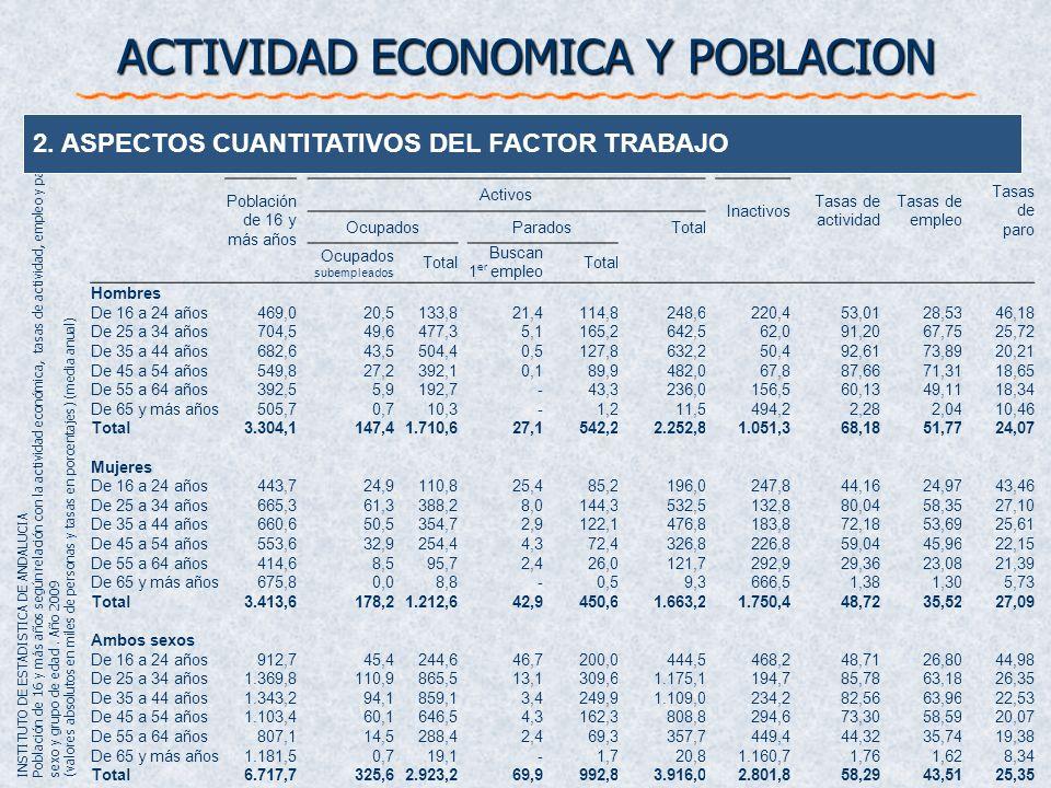 Población de 16 y más Activos Inactivos Tasas de actividad Tasas de empleo Tasas de paro OcupadosParados Total Hombres Soltero1.189,8544,1283,6827,736
