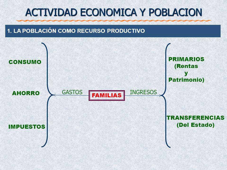 ACTIVIDAD ECONOMICA Y POBLACION 1. LA POBLACIÓN COMO RECURSO PRODUCTIVO POBLACION DEMANDAOFERTA CONSUMO DEMANDA EMPRESAS Fuerza de trabajo Remuneració