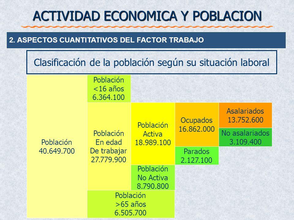 ACTIVIDAD ECONOMICA Y POBLACION 2. ASPECTOS CUANTITATIVOS DEL FACTOR TRABAJO