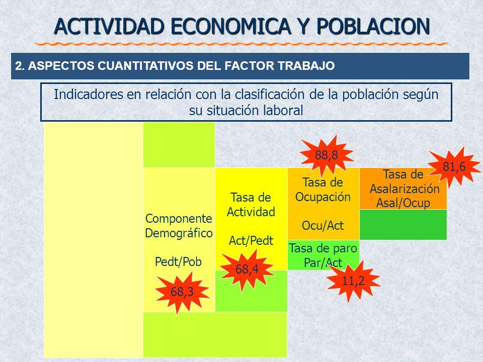 ACTIVIDAD ECONOMICA Y POBLACION 2. ASPECTOS CUANTITATIVOS DEL FACTOR TRABAJO Tasa de actividad Proporción de habitantes de un país que, pudiendo traba
