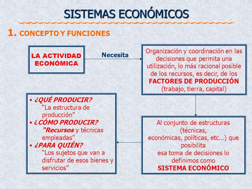 SISTEMAS ECONÓMICOS 1. CONCEPTO Y FUNCIONES Qué, cómo y para quién producir 2. SISTEMAS ECONÓMICOS Y RASGOS DIFERENCIADORES Breve historia económica R