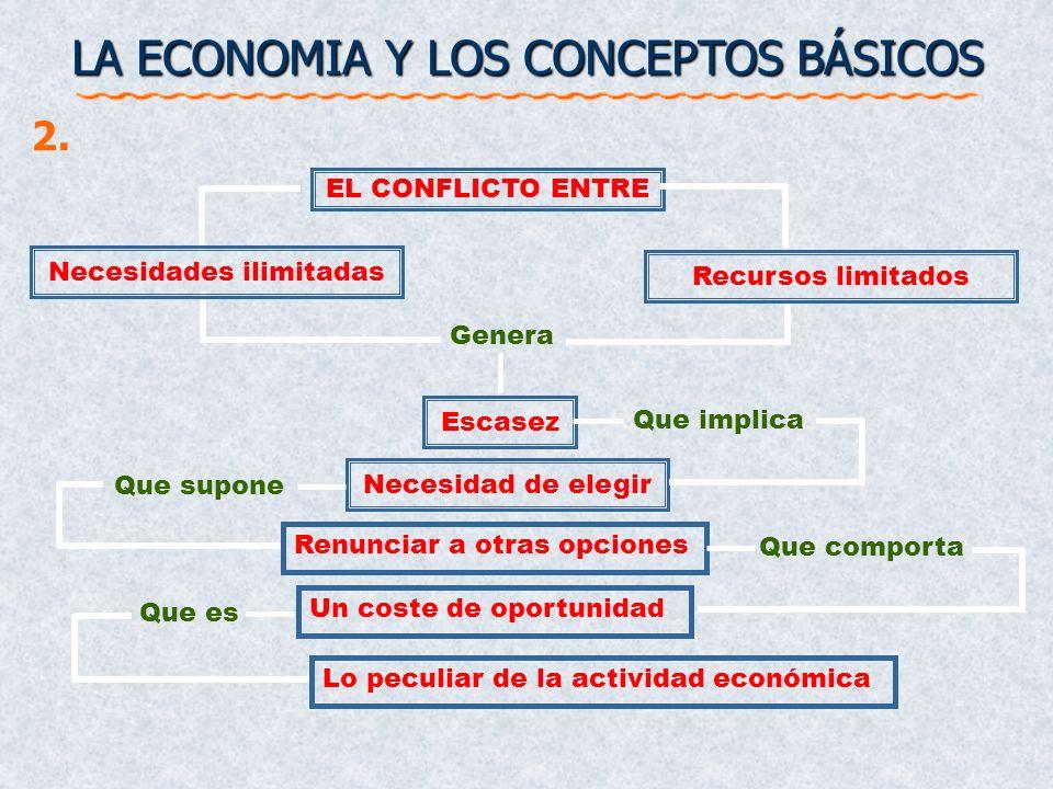Necesidad de elegir Escasez Renunciar a otras opciones Un coste de oportunidad Lo peculiar de la actividad económica EL CONFLICTO ENTRE Genera Que imp
