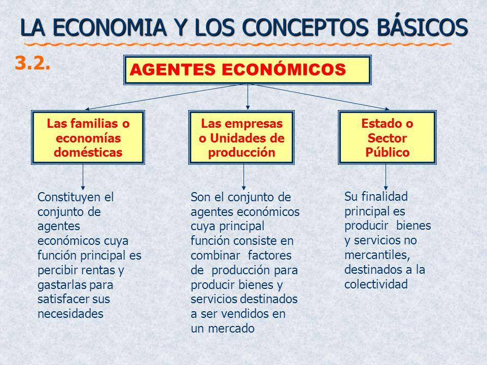LA ECONOMIA Y LOS CONCEPTOS BÁSICOS Las familias o economías domésticas AGENTES ECONÓMICOS Las empresas o Unidades de producción Estado o Sector Públi