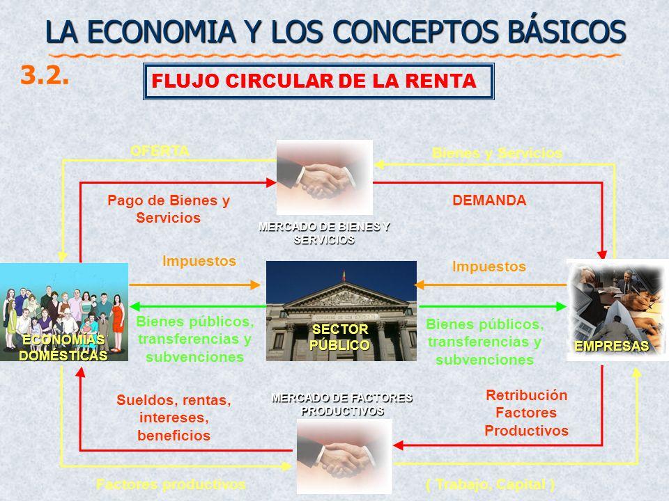 LA ECONOMIA Y LOS CONCEPTOS BÁSICOS FLUJO CIRCULAR DE LA RENTA 3.2. ECONOMÍAS DOMÉSTICAS SECTOR PÚBLICO MERCADO DE BIENES Y SERVICIOS MERCADO DE FACTO