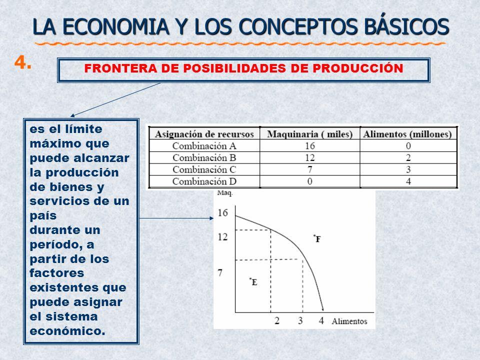 LA ECONOMIA Y LOS CONCEPTOS BÁSICOS 4. es el límite máximo que puede alcanzar la producción de bienes y servicios de un país durante un período, a par