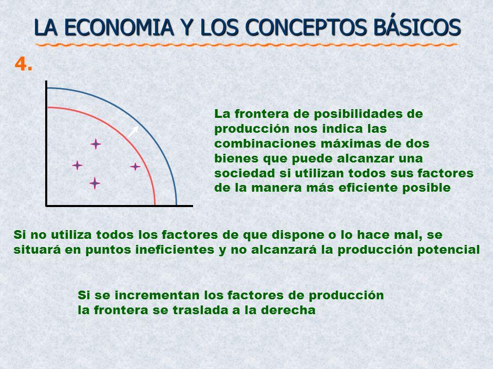 Si no utiliza todos los factores de que dispone o lo hace mal, se situará en puntos ineficientes y no alcanzará la producción potencial Si se incremen