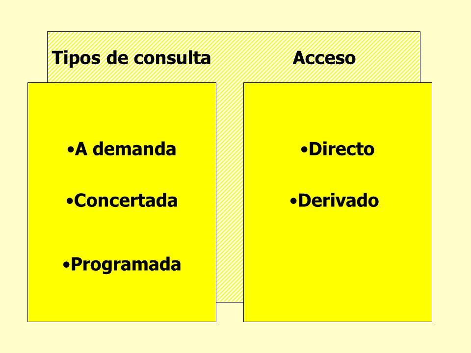 Tipos de consulta Acceso A demanda Concertada Programada Directo Derivado