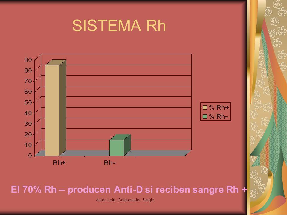 Autor: Lola ; Colaborador: Sergio SISTEMA Rh El 70% Rh – producen Anti-D si reciben sangre Rh +