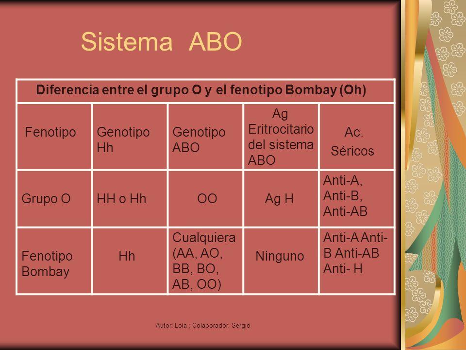 Autor: Lola ; Colaborador: Sergio Sistema ABO Diferencia entre el grupo O y el fenotipo Bombay (Oh) FenotipoGenotipo Hh Genotipo ABO Ag Eritrocitario