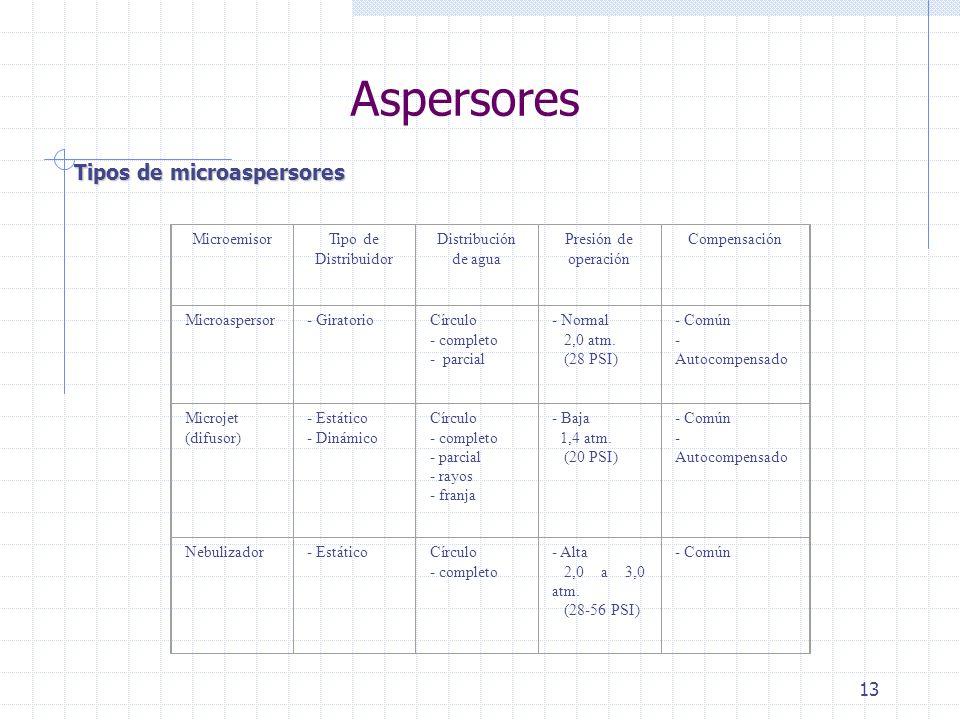 13 Aspersores Tipos de microaspersores MicroemisorTipo de Distribuidor Distribución de agua Presión de operación Compensación Microaspersor- Giratorio