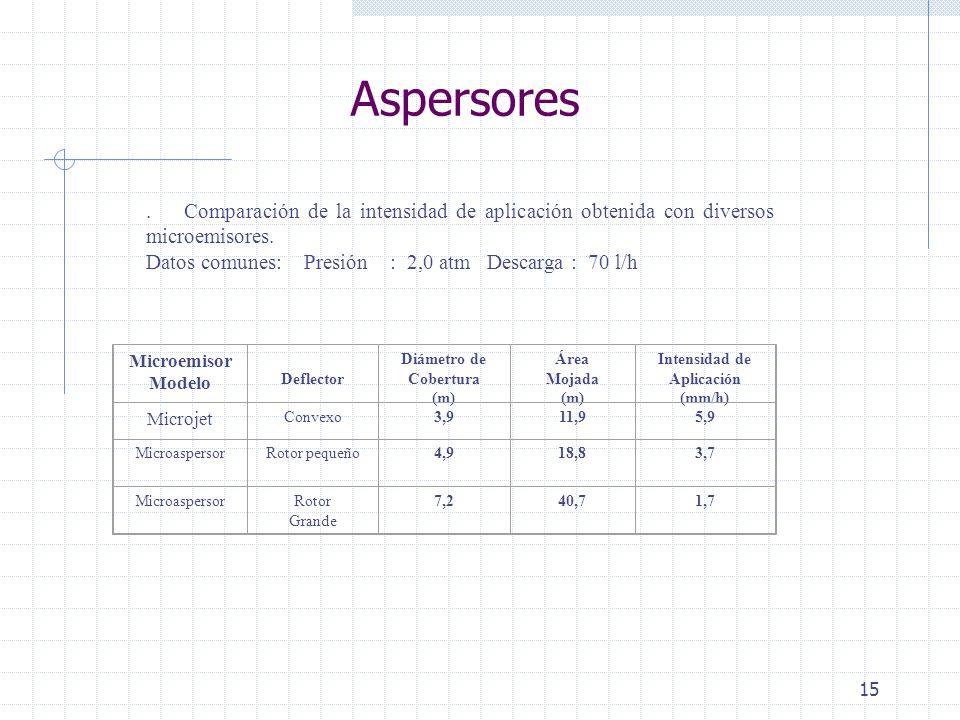15 Aspersores. Comparación de la intensidad de aplicación obtenida con diversos microemisores. Datos comunes: Presión : 2,0 atm Descarga : 70 l/h Micr