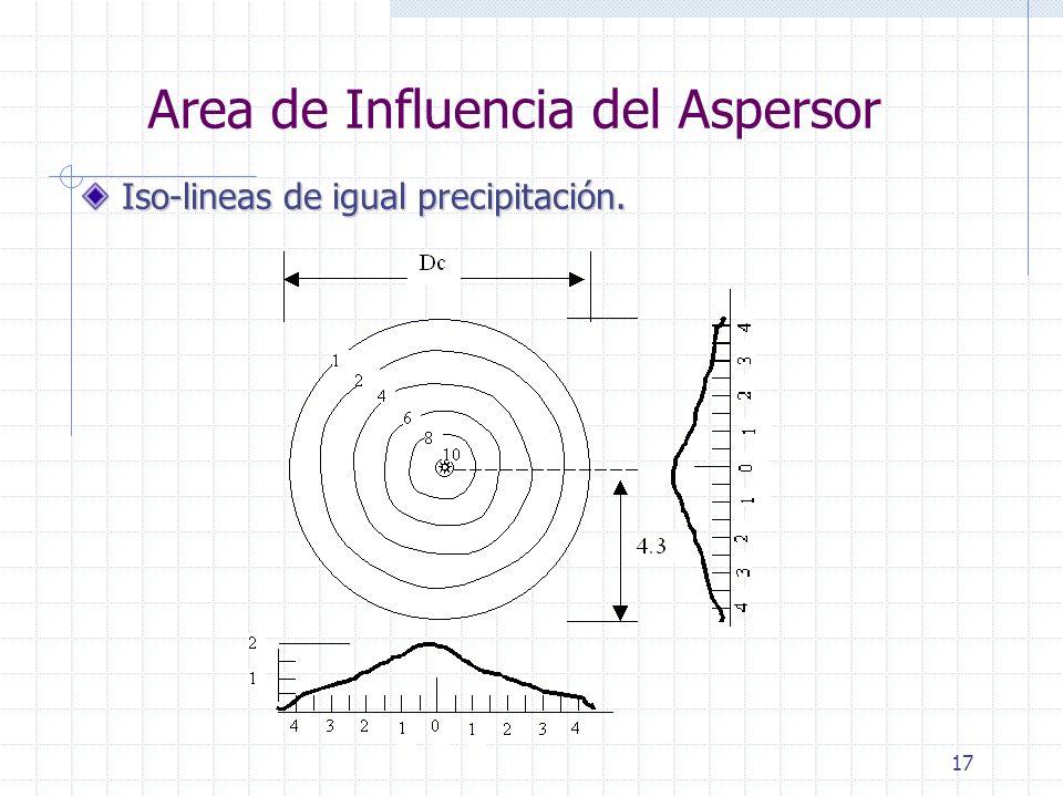 17 Area de Influencia del Aspersor Iso-lineas de igual precipitación.