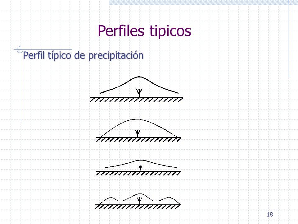 18 Perfiles tipicos Perfil típico de precipitación