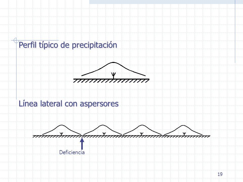 19 Perfil típico de precipitación Línea lateral con aspersores Deficiencia