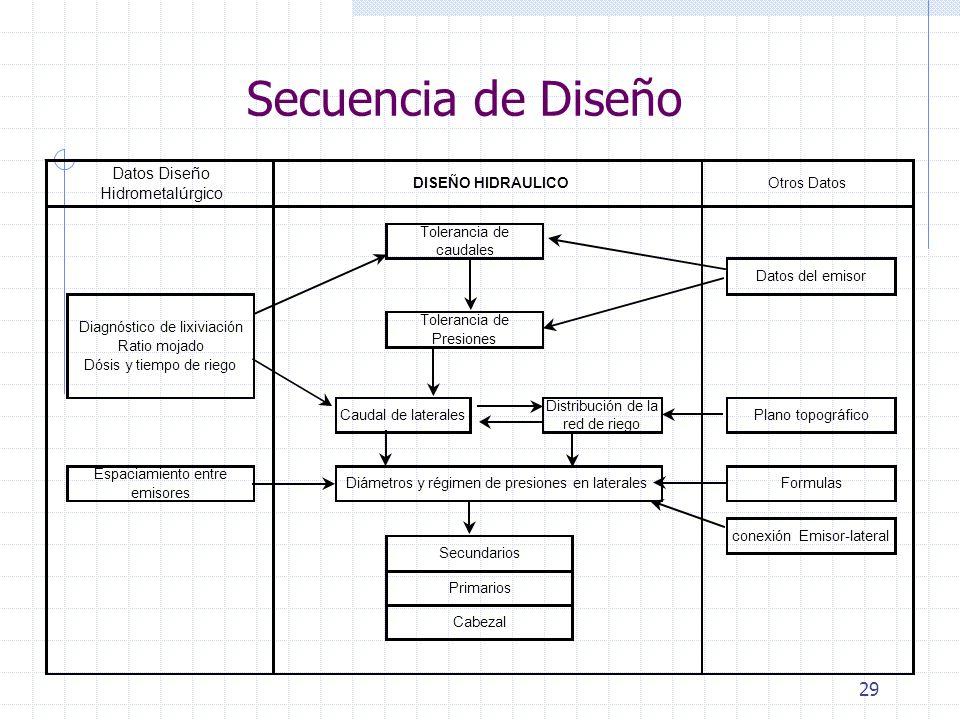 29 Secuencia de Diseño Secundarios Primarios Cabezal conexión Emisor-lateral Datos Diseño Hidrometalúrgico DISEÑO HIDRAULICO Otros Datos Datos del emi