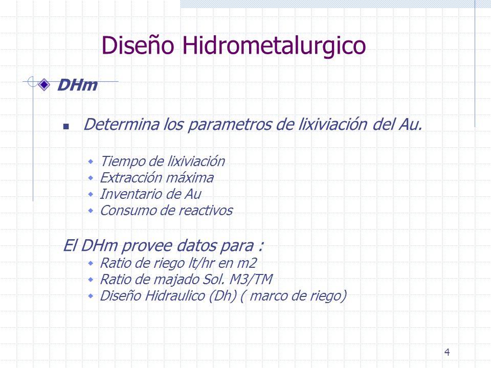 4 Diseño Hidrometalurgico DHm Determina los parametros de lixiviación del Au. Tiempo de lixiviación Extracción máxima Inventario de Au Consumo de reac