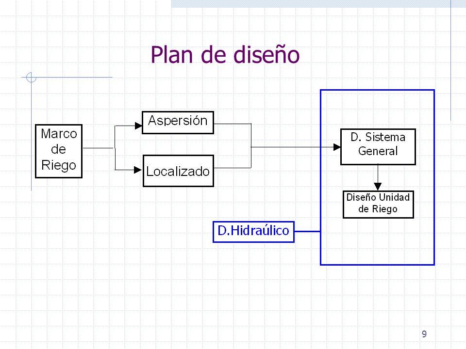 9 Plan de diseño