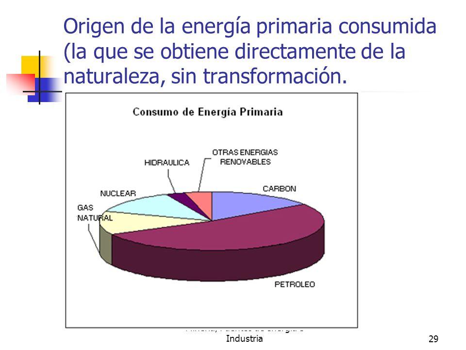 Minería, Fuentes de energía e Industria29 Origen de la energía primaria consumida (la que se obtiene directamente de la naturaleza, sin transformación