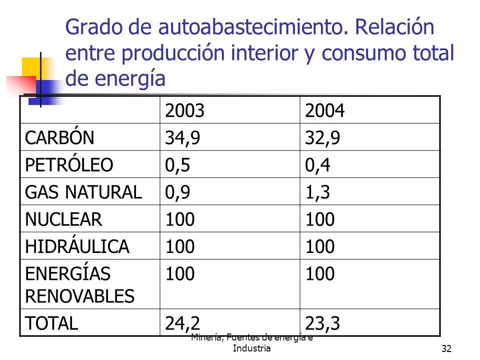 Minería, Fuentes de energía e Industria32 Grado de autoabastecimiento. Relación entre producción interior y consumo total de energía 20032004 CARBÓN34