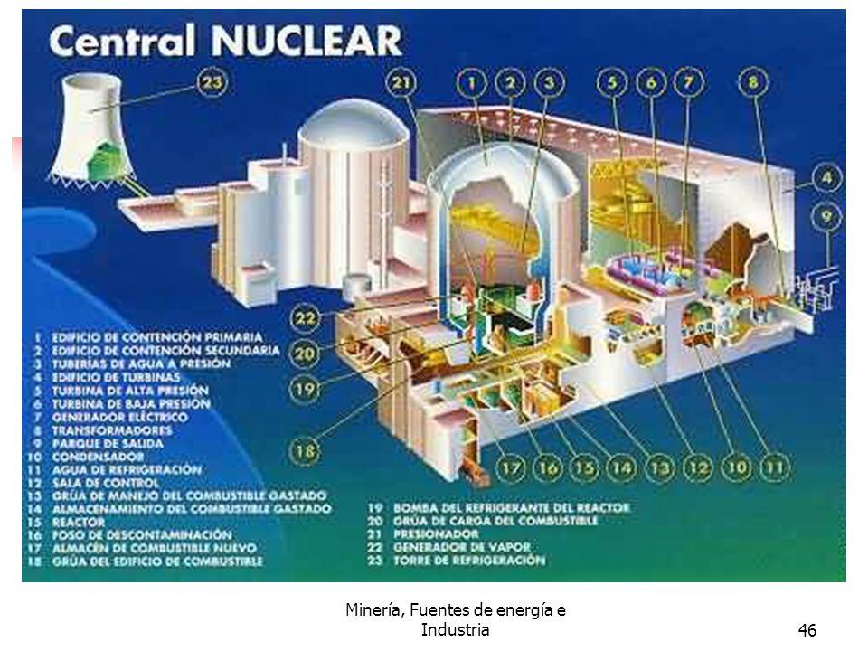 Minería, Fuentes de energía e Industria46
