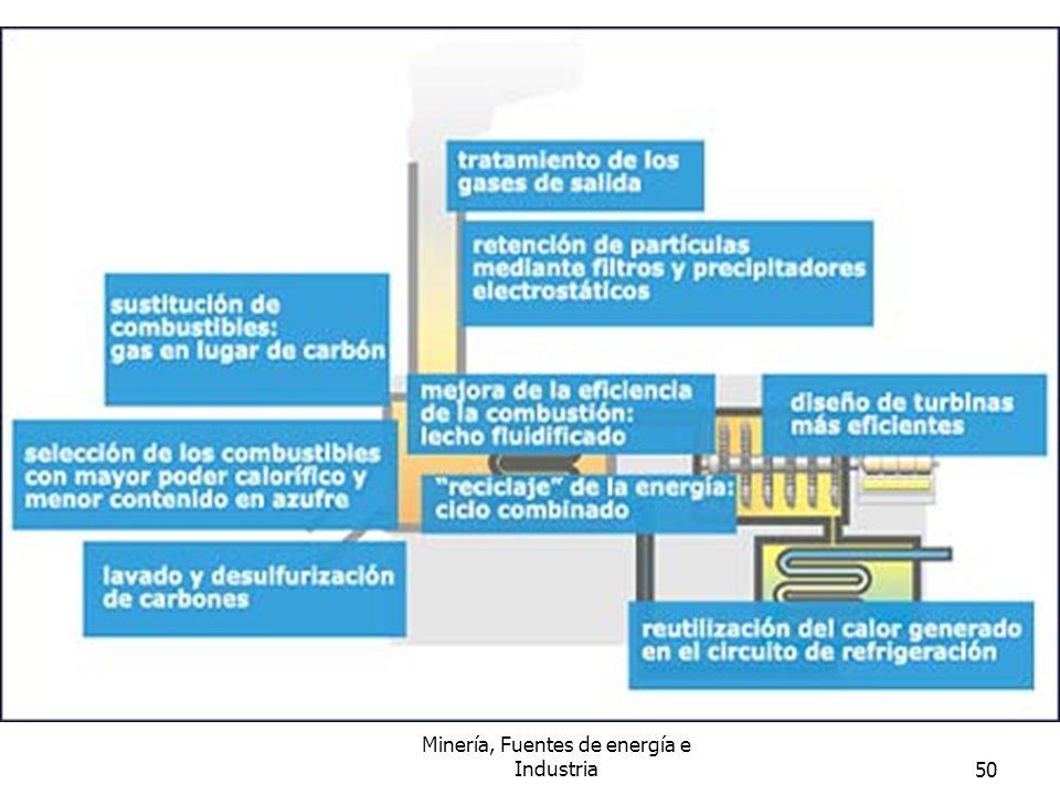 Minería, Fuentes de energía e Industria50