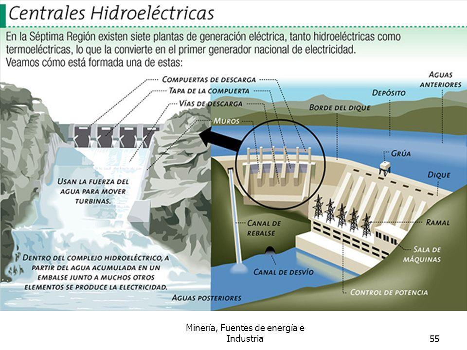 Minería, Fuentes de energía e Industria55