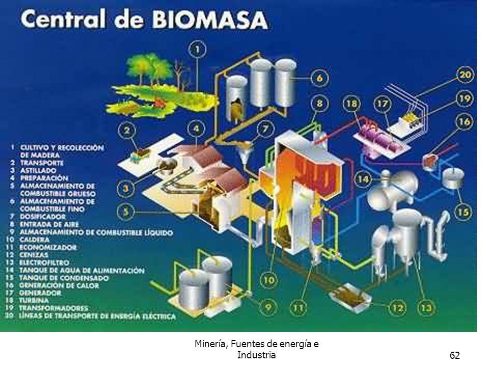 Minería, Fuentes de energía e Industria62