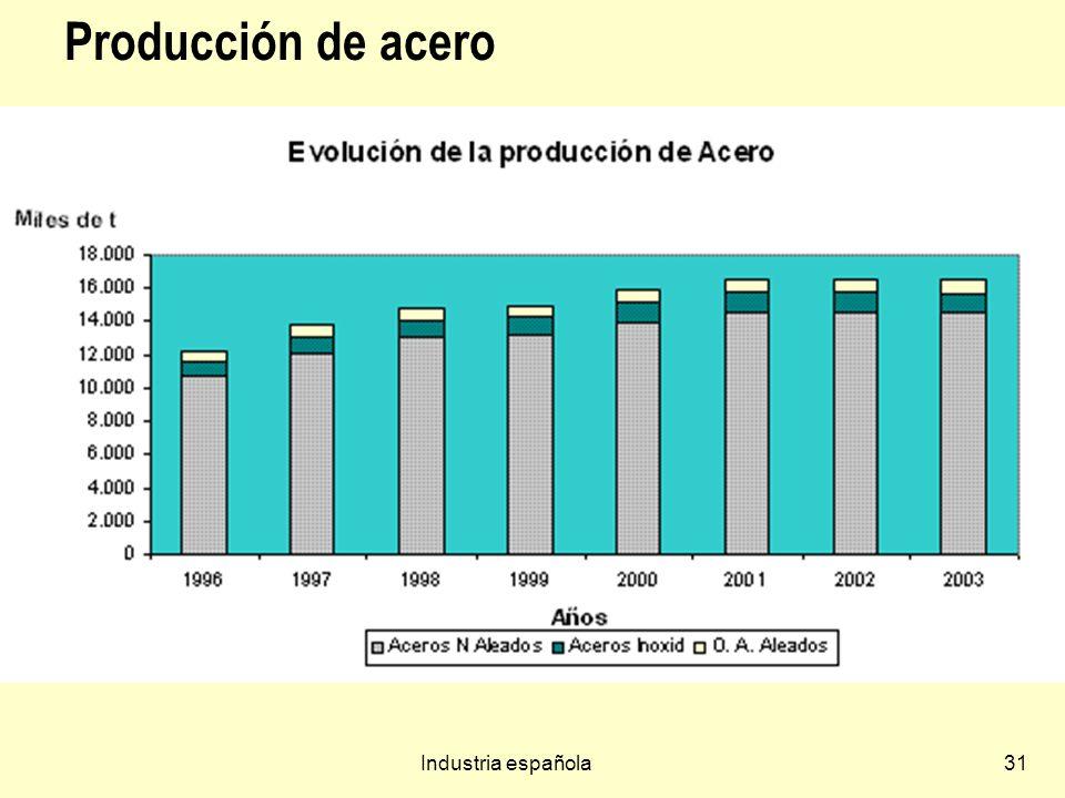 Industria española31 Producción de acero