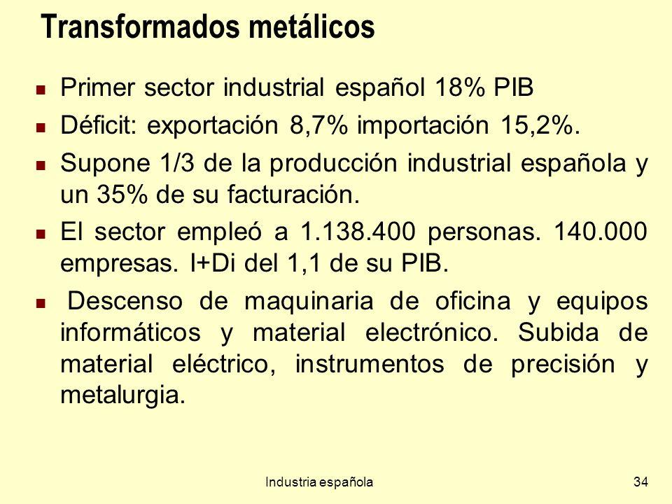 Industria española34 Transformados metálicos Primer sector industrial español 18% PIB Déficit: exportación 8,7% importación 15,2%. Supone 1/3 de la pr