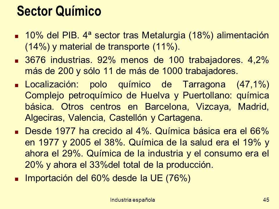 Industria española45 Sector Químico 10% del PIB. 4ª sector tras Metalurgia (18%) alimentación (14%) y material de transporte (11%). 3676 industrias. 9