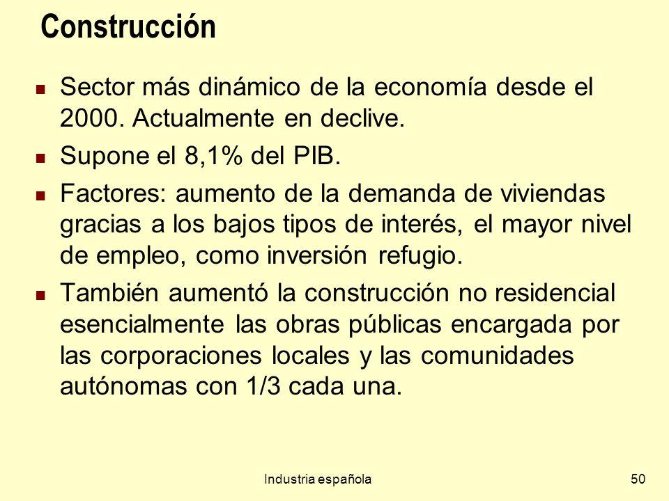 Industria española50 Construcción Sector más dinámico de la economía desde el 2000. Actualmente en declive. Supone el 8,1% del PIB. Factores: aumento