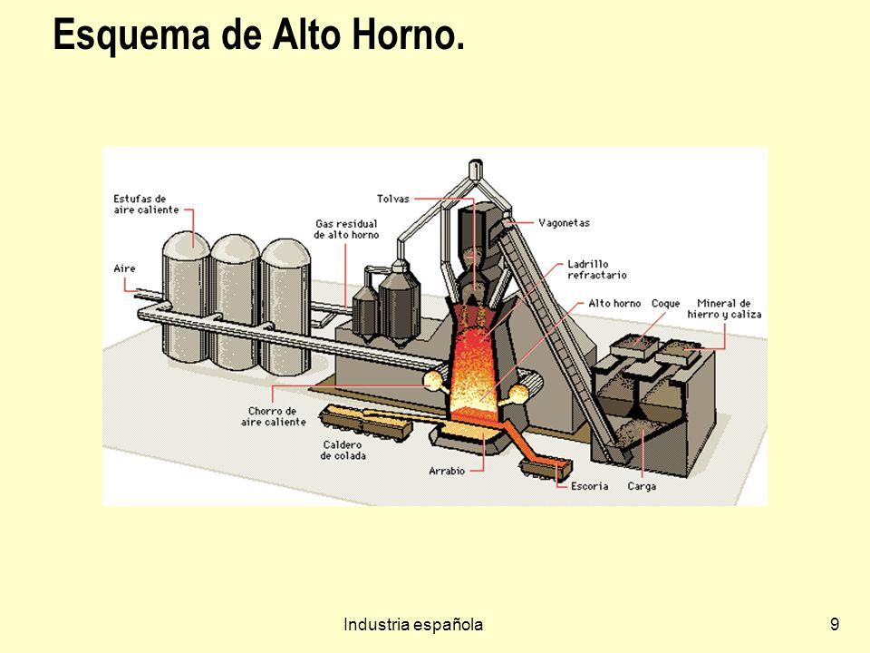 Industria española30 Sectores industriales Siderurgia: Fin de Altos hornos (excepto el de nueva tecnología de Arcerol, antes francesa y ahora comprada por Mittal india) y Reconversión en 1996.