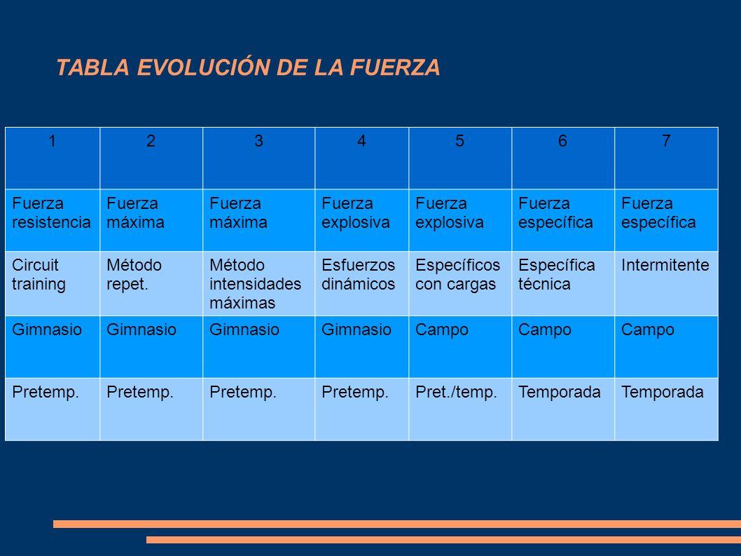 TABLA EVOLUCIÓN DE LA FUERZA 1234567 Fuerza resistencia Fuerza máxima Fuerza explosiva Fuerza específica Circuit training Método repet. Método intensi