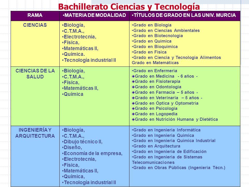 Los bachilleratos (6). Primero (3) Biología y Geología.