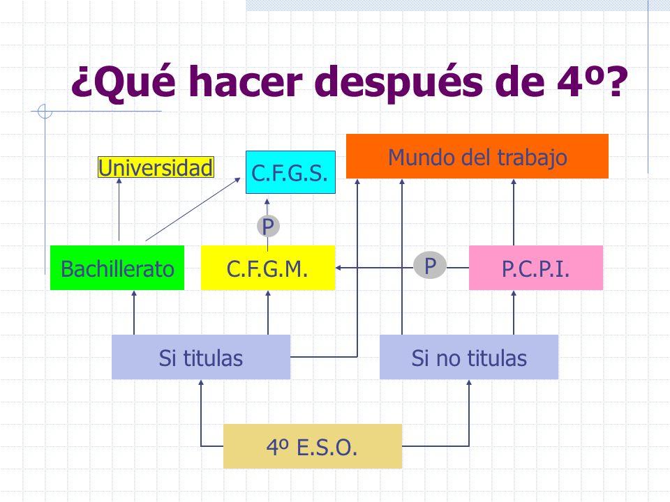 ¿Qué hacer después de 4º.4º E.S.O. Si titulasSi no titulas BachilleratoC.F.G.M.P.C.P.I.