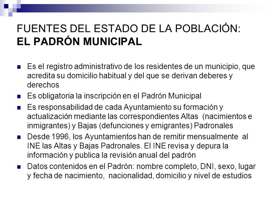 FUENTES DEL ESTADO DE LA POBLACIÓN: EL PADRÓN MUNICIPAL Es el registro administrativo de los residentes de un municipio, que acredita su domicilio hab