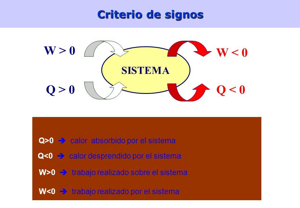 9Energía La termodinámica estudia la transferencia de energía entre los sistemas físicos y su entorno Energía: una propiedad de un sistema que expresa