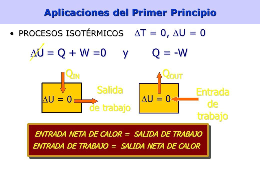 16 Primer principio de la Termodinámica Un sistema sólo tiene energía interna: Un sistema no contiene calor o trabajo. Estos sólo existen durante un c