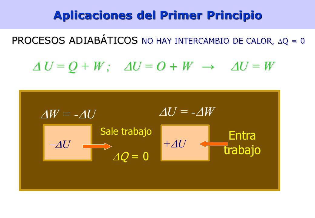 17 Aplicaciones del Primer Principio PROCESOS ISOTÉRMICOSPROCESOS ISOTÉRMICOS U = Q + W =0 y Q = -W U = Q + W =0 y Q = -W Δ T = 0, Δ U = 0 ENTRADA NET