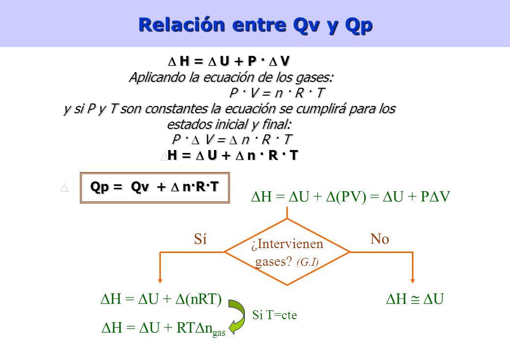 20 Aplicaciones del Primer Principio PROCESOS ISOBÁRICOS Def.: Entalpía (es función de estado) En un proceso a presión constante, la variación de enta