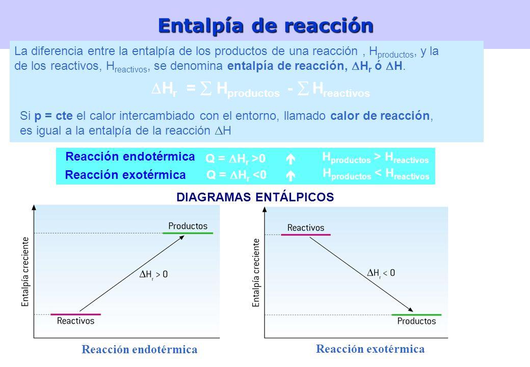 21 Relación entre Qv y Qp H = U + P · V H = U + P · V Aplicando la ecuación de los gases: P · V = n · R · T Aplicando la ecuación de los gases: P · V